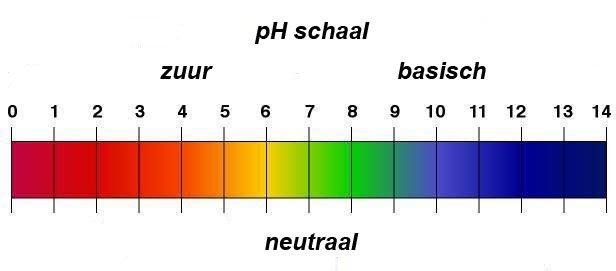 ph-waarden